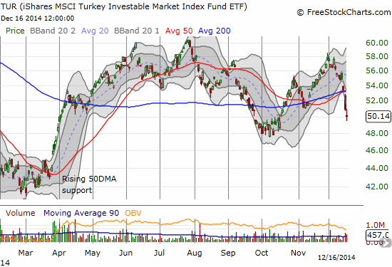 Turkish stocks are holding up relatively well given the October lows are still holding