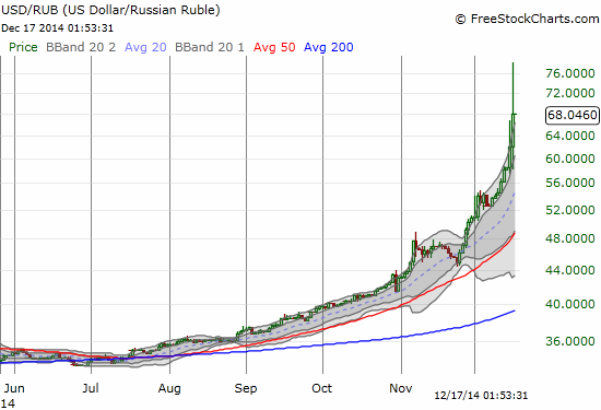 The U.S. dollar goes parabolic against the Russian ruble.