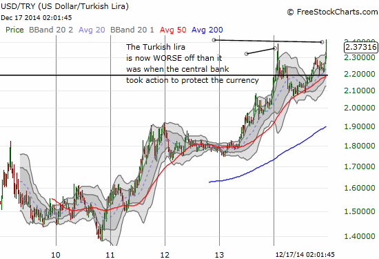 It took almost a year but the TUrkish central bank's attempt to protect the currency has now been completely eroded