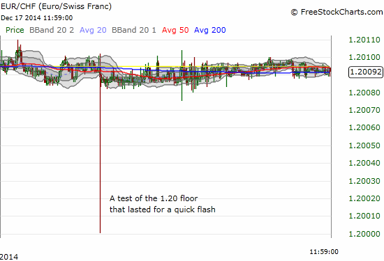 A quick test of resolve - traders hit and get instantly rejected from the 1.20 floor on EUR/CHF
