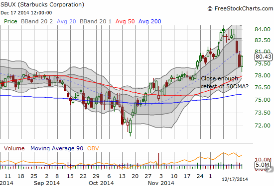"Starbucks bounces from ""close enough"" to its 50DMA"