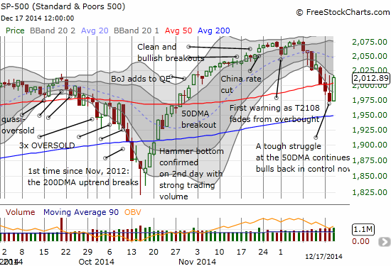 The S&P 500 FINALLY holds onto a position above its 50DMA