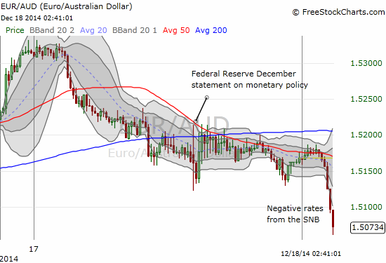 The Australian dollar gains against the euro....