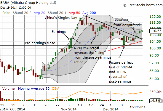 Alibaba Group Holding Limited (BABA)  continues its breakout from the recent downtrend off all-time highs