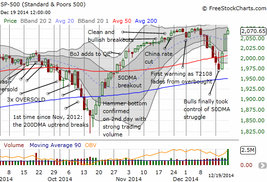 The S&P 500 ends the week on the tail-end of a dramatic turn-around from a 50DMA breakdown