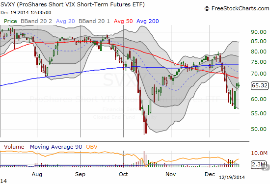 Despite the continued rally in the S&P 500, ProShares Short VIX Short-Term Futures (SVXY) stalls