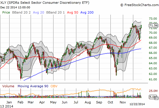 Consumer Discret Sel Sect SPDR ETF (XLY) comes back strong just in time to print a seasonally strong second half