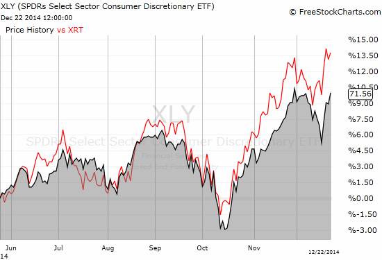 SPDR S&P Retail ETF (XRT)  outperforms Consumer Discret Sel Sect SPDR ETF (XLY)  through most of the second half