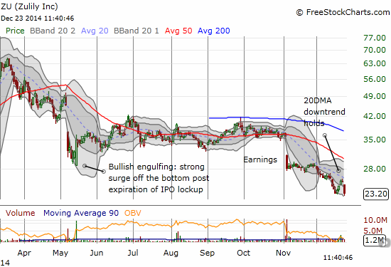 Zulily continues to disappoint with continuation selling