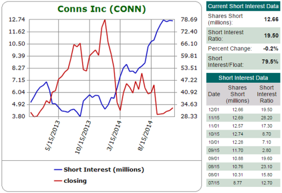 Shorts have piled into CONN. An amazing 79.5% of the float is sold short! Clearly, bears expect this company to die...