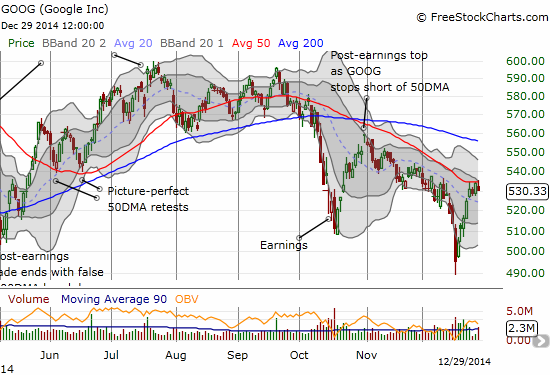 Google's sharp recovery is now stalled at 50DMA resistance