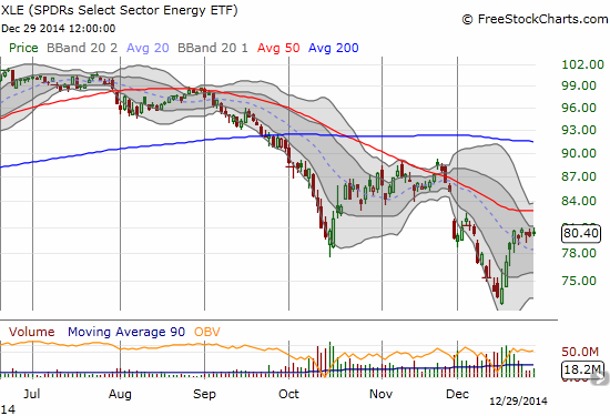 The downtrend in Energy Select Sector SPDR ETF (XLE) is well intact
