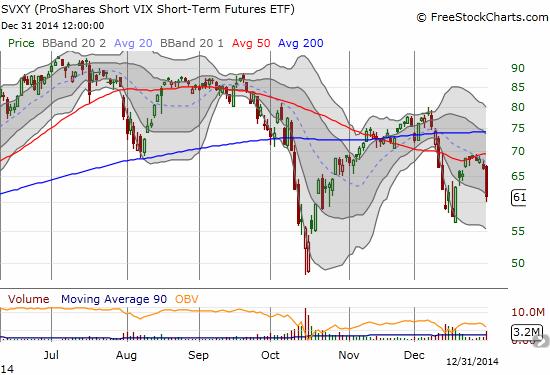 The volatility surge sends ProShares Short VIX Short-Term Futures (SVXY)  plunging