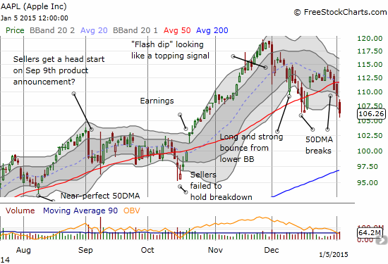 Apple continues to break down in what is becoming a very bearish pullback