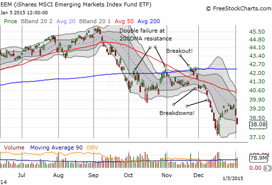 Volume surges on iShares MSCI Emerging Markets (EEM) as momentum quickly fades at the downtrending 20DMA