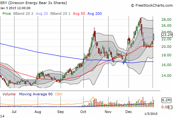 It took a few days to build momentum, but Direxion Daily Energy Bear 3X ETF (ERY) bounced off its 50DMA support with a bang today