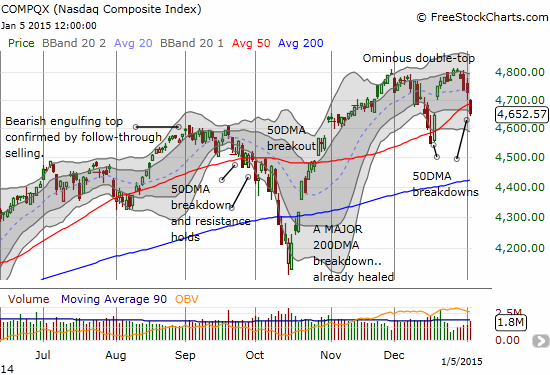 The NASDAQ (QQQ) confirms an ominous double-top with its 2nd 50DMA breakdown in less than a month