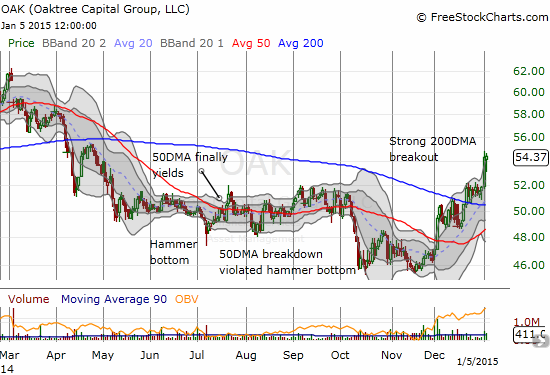 Oaktree Capital Group, LLC (OAK) prints an impressive recovery and 200DMA breakout - good relative strength