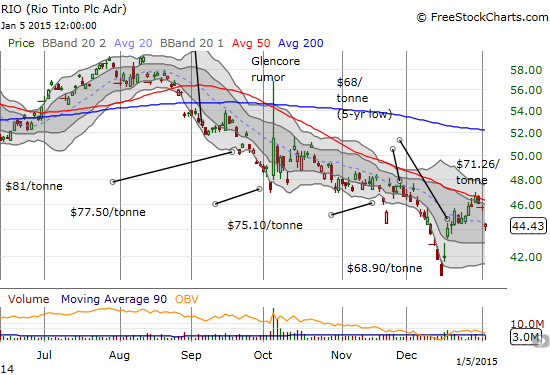 Rio Tinto plc (RIO) gaps down from 50DMA resistance after benefiting from the strongest 1-week rally for iron ore in 18 months