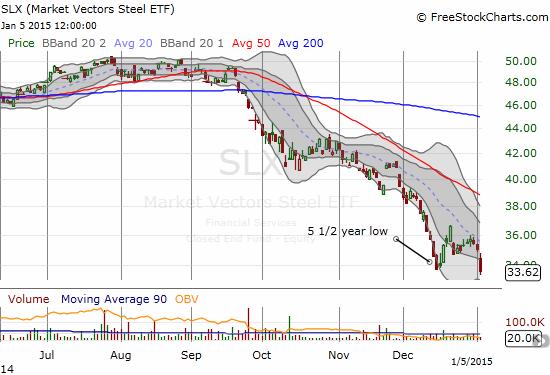 Market Vectors Steel ETF (SLX) makes a marginal new 5 1/2 year low