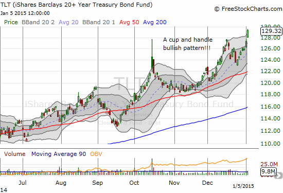 TLT pulls off a legendary cup and handle bullish pattern - is this really the BEGINNING of a fresh rally for bonds?!?! Wowza...