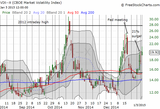 The VIX is on the move again