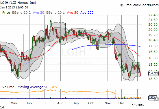 LGIH is still struggling to stay off 2014 lows as post-offering selling momentum continues