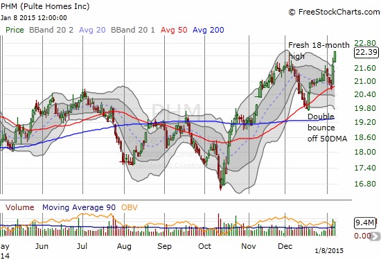 PHM surges to a fresh 18-month high