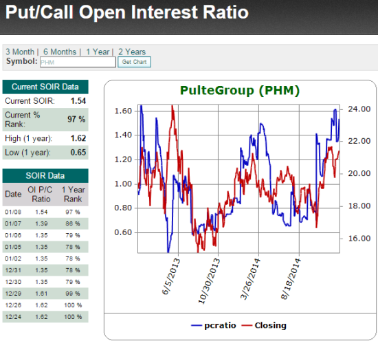 Traders have rushed back into put options over call options as PHM continues its rally