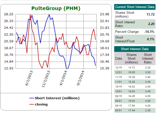 Shares short in PHM is reaching recent lows