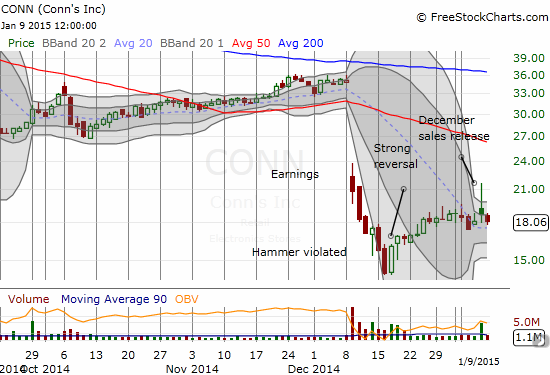 One of the more vicious one-day fades you will ever see in a stock!