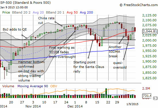 The S&P 500 comes to a perfect rest on top of its 50DMA