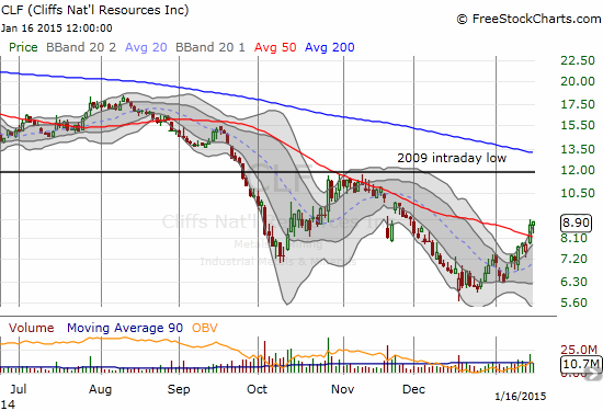 Hope springs anew as Cliffs Natural Resources Inc. (CLF) bounces nearly 50% off recent lows