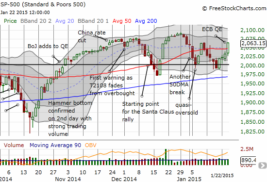 The S&P 500 surges above its 50DMA....again