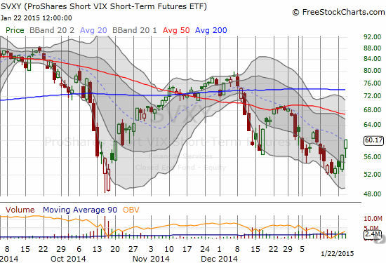 The strong surge for ProShares Short VIX Short-Term Futures (SVXY) still leaves it stuck in a downtrend so far marked well by a declining 20DMA