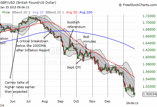 A Bollinger Band squeeze is building on the British pound versus the U.S. dollar