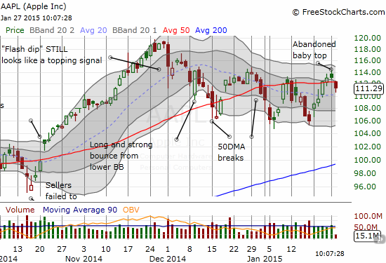 Apple (AAPL) continues a long struggle with its 50DMA
