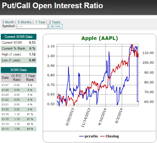 A surge of optimism ahead of Apple's January, 2015 earnings as the open interest put/call ratio plunges