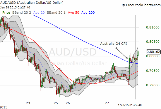 30-minute chart shows the immediate show of strength for the Australian dollar after the CPI report