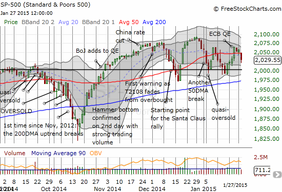 The S&P 500 is in a bearish position again but remains locked in a trading range
