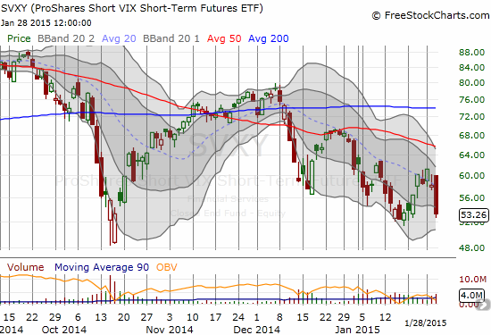 ProShares Short VIX Short-Term Futures (SVXY) plunges and confirms downtrend defined by 20DMA
