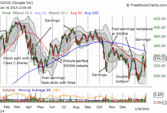 A post-earnings resurgence for Google (GOOG) smashes right through 50DMA resistance