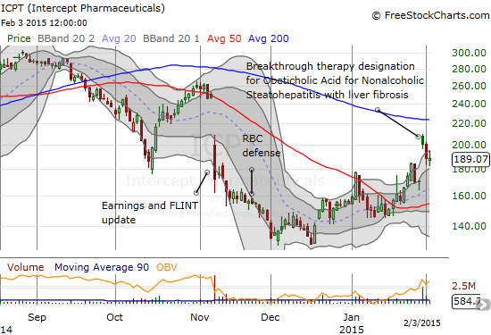 Intercept Pharmaceuticals (ICPT) is up 46% from an 11-month low but is still trying to recover a large loss from November earnings