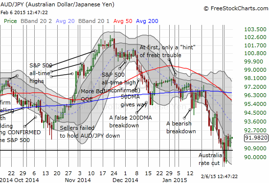 Can the latest sharp rebound in the Australian dollar versus the Japanese yen finally produce a lasting bottom again?