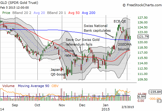SPDR Gold Shares (GLD) is clinging to 200DMA support after failing to continue its rally post-ECB QE