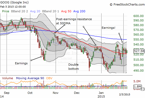Google continues to pivot with its 50DMA