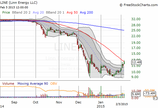 If LINE breaks out above its 50DMA, it could generate a change in the game