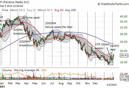 Pandora faked out earnings with a 50DMA breakout ahead of the news