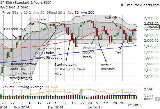 The S&P 500 pops to the top of the most recent trading range, putting fresh all-time highs within tantalizing reach again