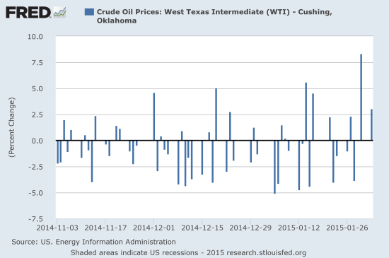 The appearance of more and larger positive gains shows oil's increasing volatility